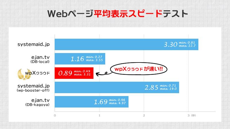 Webページ平均表示スピードテスト