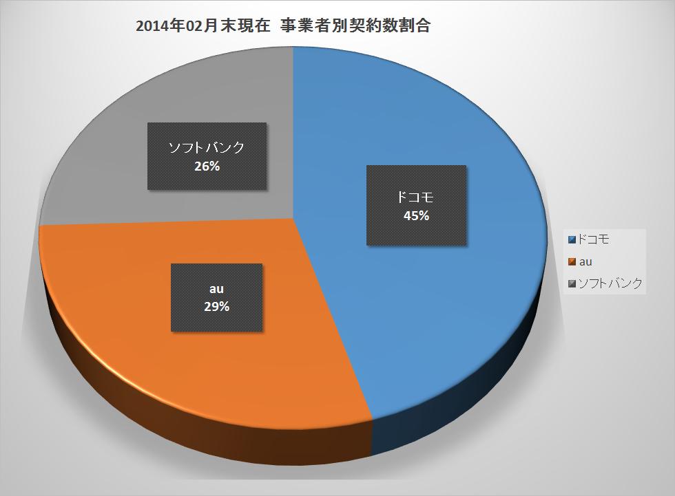 2014年2月末現在 事業者別契約数割合